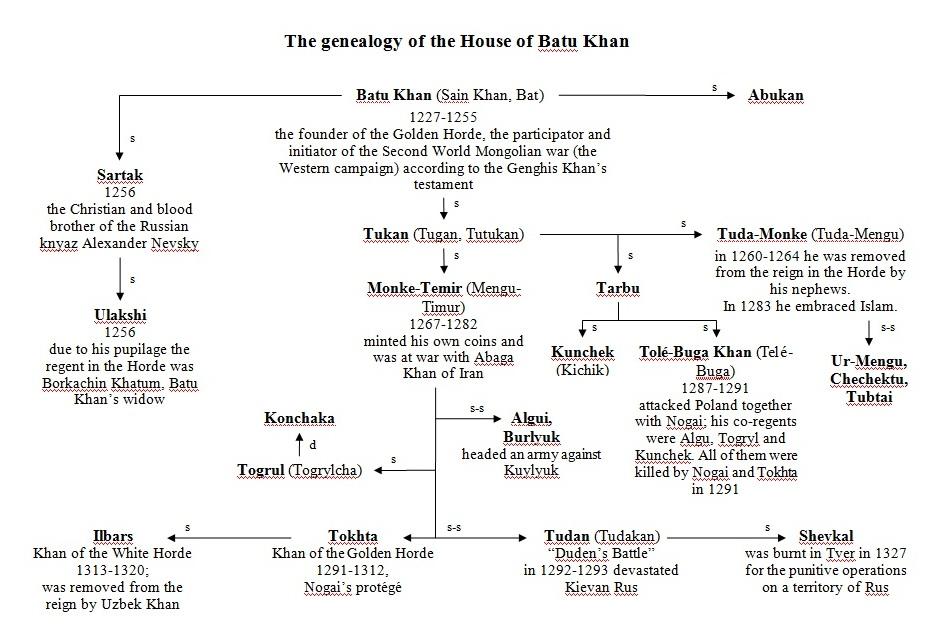Генеалогия Чингисхана
