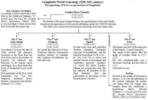 world-genealogy-1