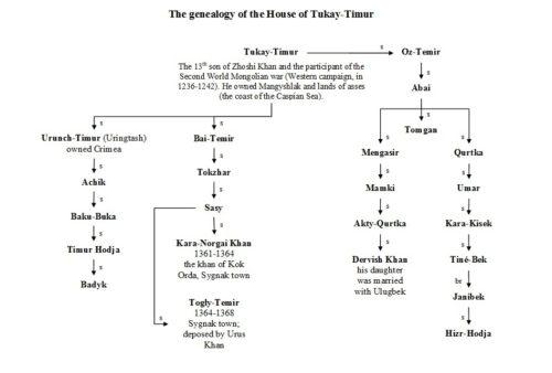 world-genealogy-10
