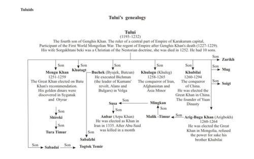 world-genealogy-12
