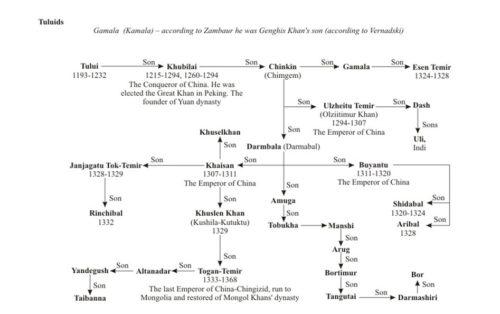 world-genealogy-15