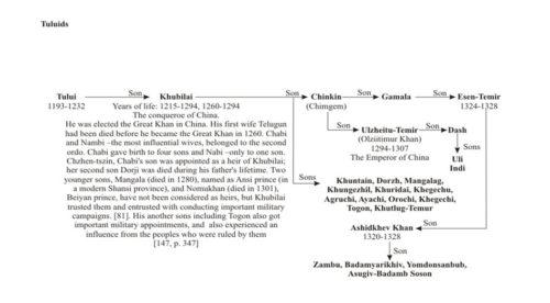 world-genealogy-16