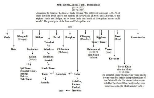 world-genealogy-2