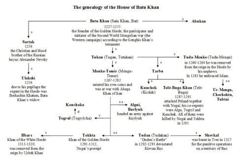 world-genealogy-6